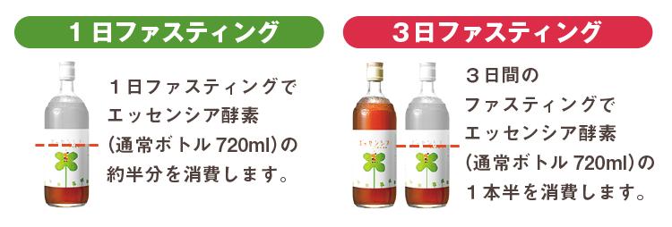 1日ファスティング・エッセンシア酵素ドリンクのボトル半分を消費します 3日ファスティング・エッセンシア酵素ドリンクのボトル1本半を消費します