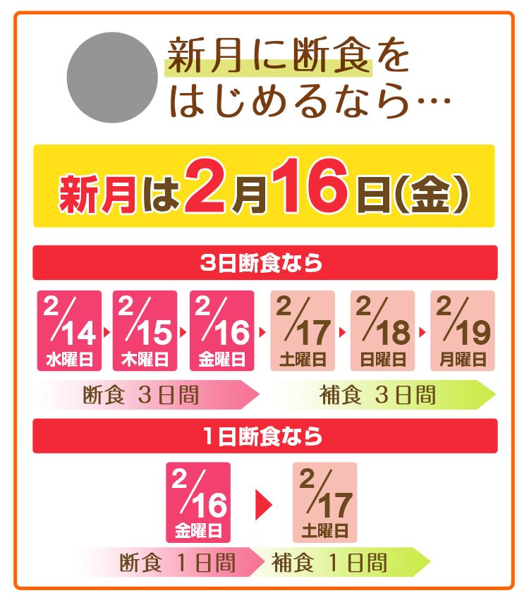 新月に断食を始めるなら 2月16日(金)